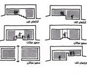 تقسیم فضایی ، روش ها و ابزار آن در معماری داخلی | تقسیم فضایی در معماری داخلی | دکوراسیون داخلی
